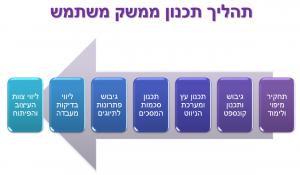 תהליך תכנון ממשק משתמש UX