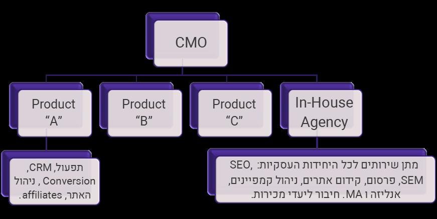 מבנה מוטה מוצרים
