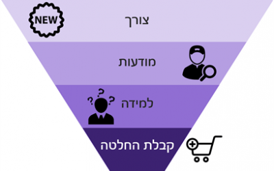 מה הקשר בין מסחר אלקטרוני לתוכן? (או איך מגדילים את מספר הלקוחות ואת סל הקניות?)