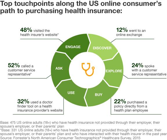 """צמתי המפגש העיקריים של הצרכנים באינטרנט בארה""""ב לרכישת ביטוח בריאות"""