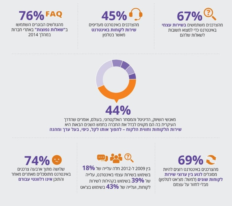 67% מהצרכנים משתמשים בשירות עצמי באינטרנט כדי למצוא תשובות לשאלות שלהם; 45% מהצרכנים באינטרנט מעדיפים שירות לקוחות באינטרנט מאשר בטלפון